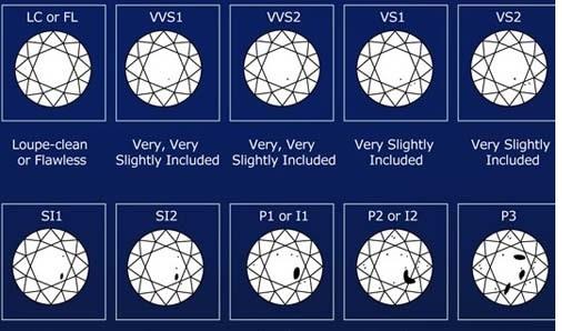 钻石净度Si是什么又代表什么呢2.jpg