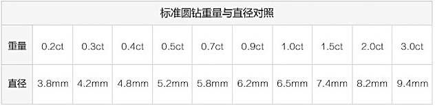 """钻石选购新标准—钻石的""""4C+F""""介绍4.jpg"""